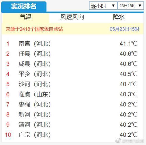 """河北持续""""高烧""""多地气温破40℃ 网友:要晒干了"""