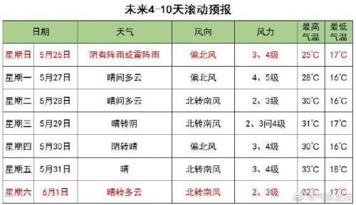 冷空气预计双休日影响北京 周日白天最高25℃左右