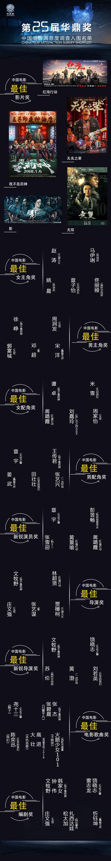 """第25届华鼎奖提名名单颁布 """"大年夜片""""染指榜单"""