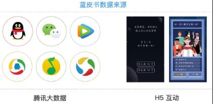 保乐力加中国携手腾讯发布《洋酒兴趣粉丝蓝皮书》
