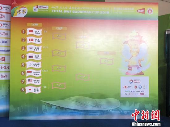 苏迪曼杯淘汰赛抽签:国羽战丹麦 与日本不同区