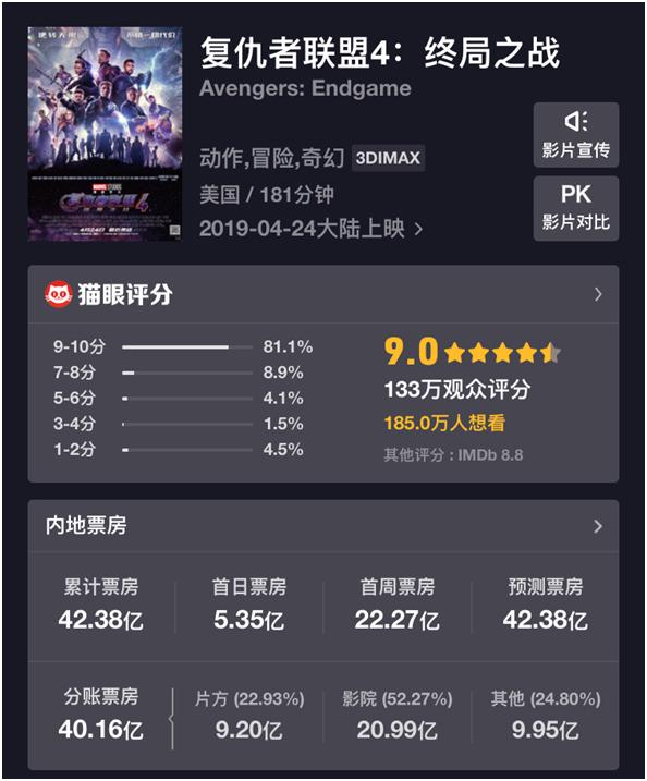 《复联4》今日正式下映:总票房42.38亿,中国影史第三