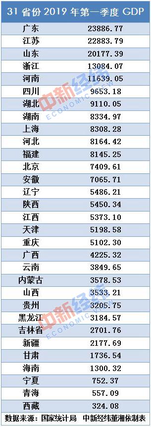 31省份一季度成绩单:广东总量第一!