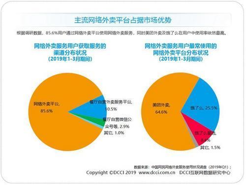DCCI发布Q1外卖报告 美团外卖市场份额持续增长至64.6%