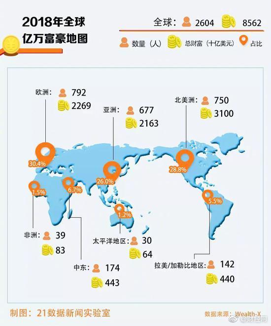 全球亿万富豪地图出炉 中国富豪平均年龄56岁