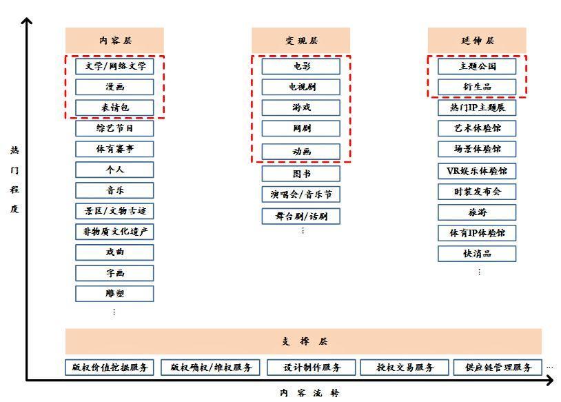 中国IP展丨2018中国文化IP产业发展报告