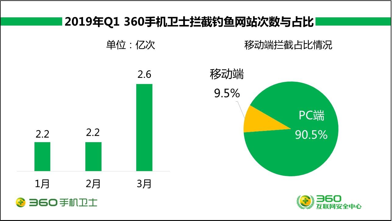 360手机安全报告:一季度拦截73.6亿次钓鱼链接