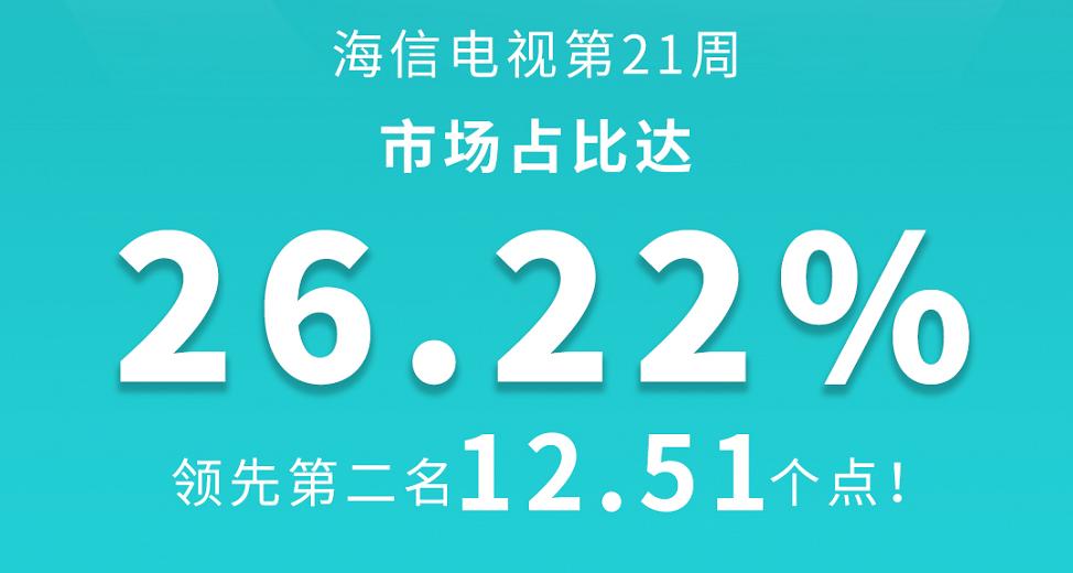 海信电视市场份额突破25% 爆品包揽畅销榜前六