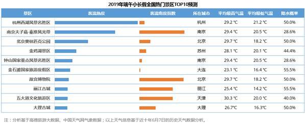 端午十大最热门景区出炉 杭州西湖排榜首