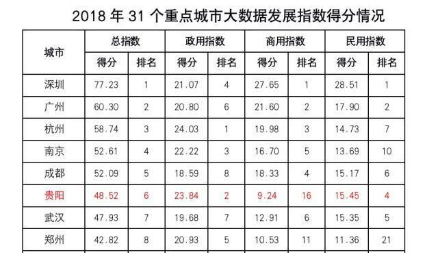 大数据蓝皮书发布:北京位列榜首