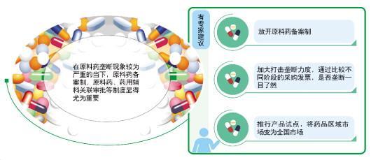 常用药零售价暴涨背后:原料药供应链被垄断