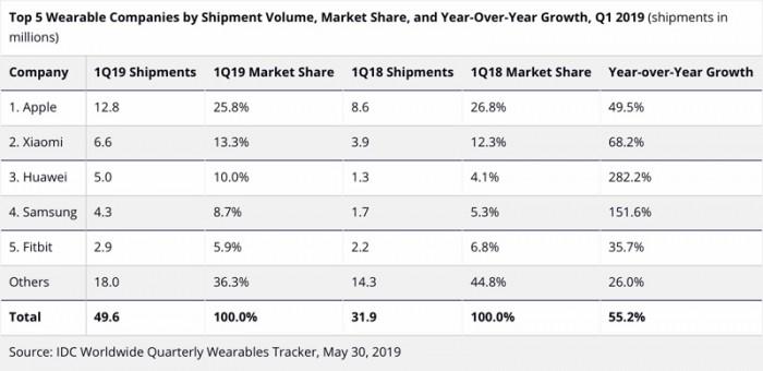 IDC:上季度苹果可穿戴设备出货量全球第一