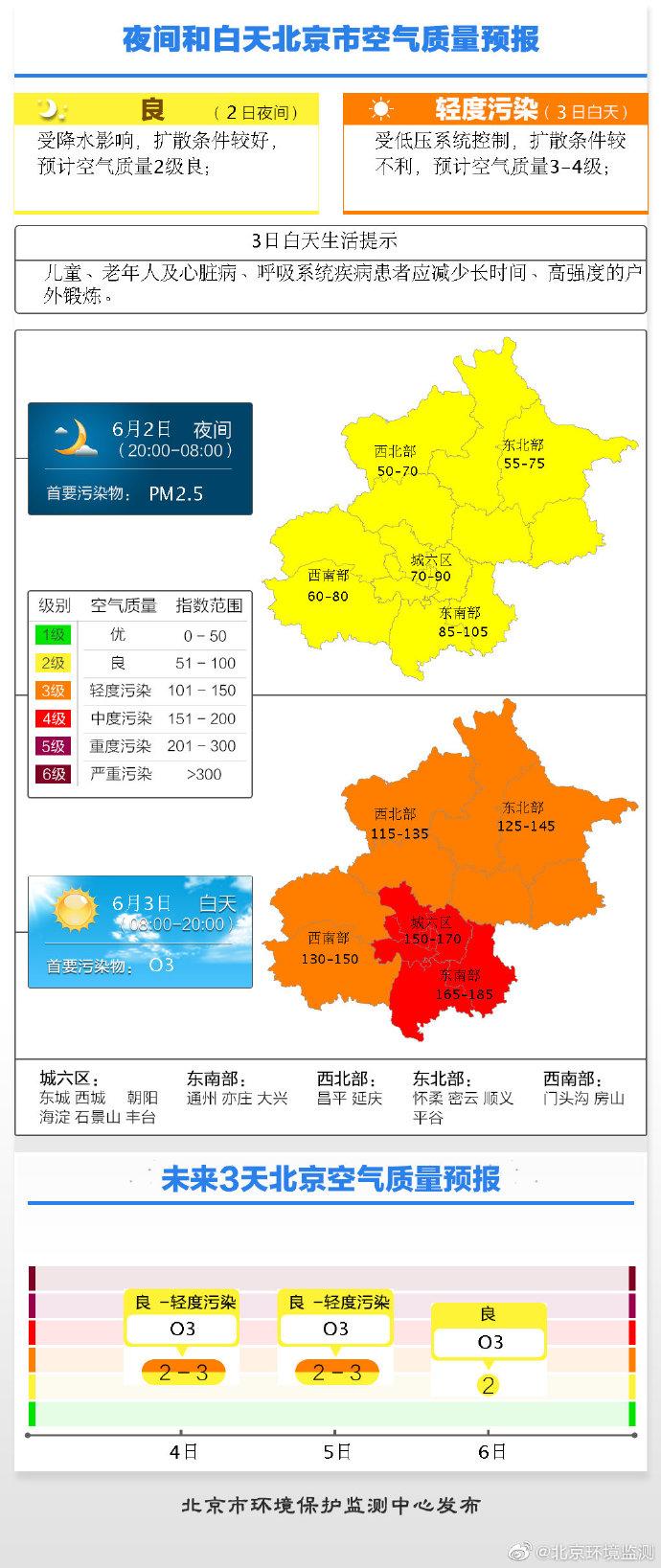 北京明日轻-中度污染 预计首要污染物为臭氧