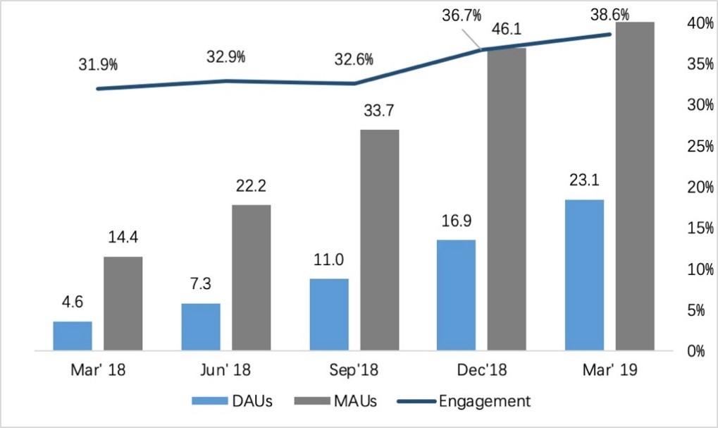 触宝发布一季度财报 内容产品DAU同比增长4倍