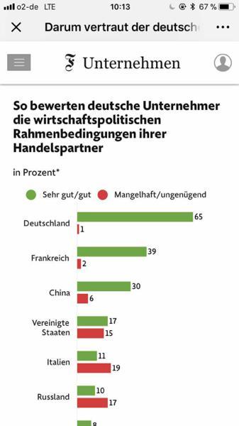 德媒:德国中小企业在中?#20048;?#38388;更信任中国
