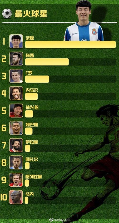 《五大联赛数据报告》发布:武磊成大赢家
