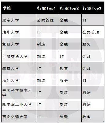 C9毕业生就业行业分布情况