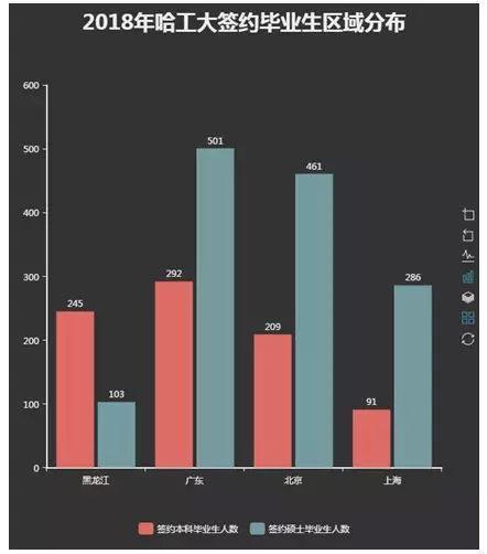 2018年哈工大签约毕业生区域分布