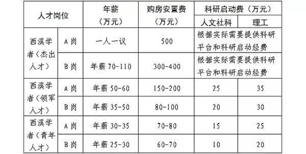 浙江一高校发招聘公告:杰出人才可获安置费500万