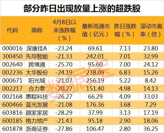 超跌反弹,11只低估值中盘股已率先放量反攻(名单)