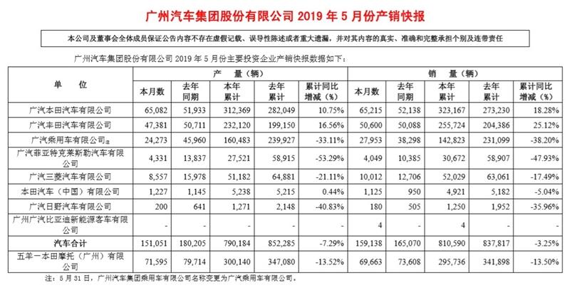 """广汽集团发布5月产销快报 两""""田""""成销量支柱"""