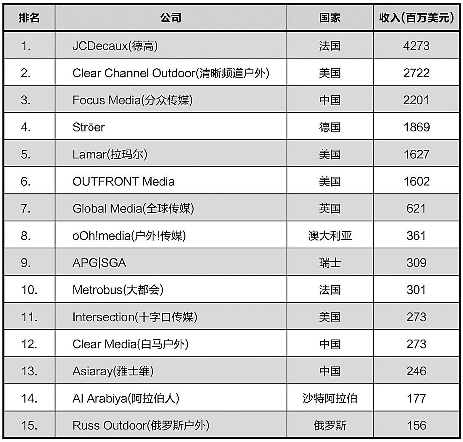 分众传媒跻身2018全球户外媒体营收榜三甲 泛商业