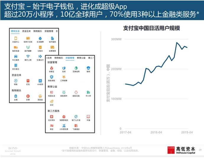 互联网女皇2019报告:中国领跑 支付宝已成超级App