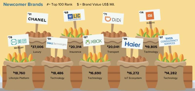 小米集团首次跻身《BrandZ™2019最具价值全球品牌100强》