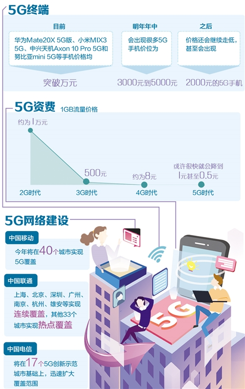 5G手机价格明年有望降下来