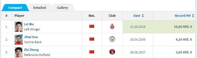 中国球员身价排名纪录。《转会市场》官网截图