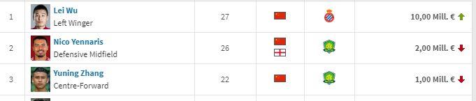 中国现役球员身价排名。《转会市场》截图