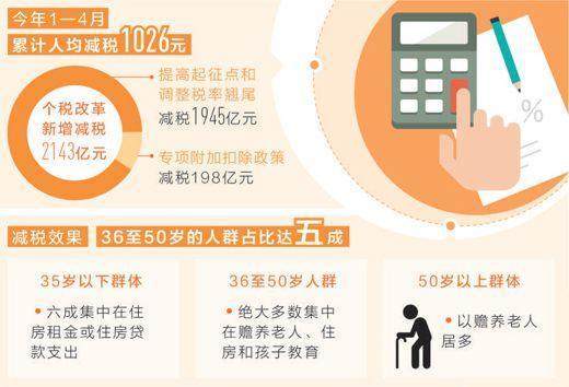 前4月人均减税1026元 9900万人的工薪无需缴税