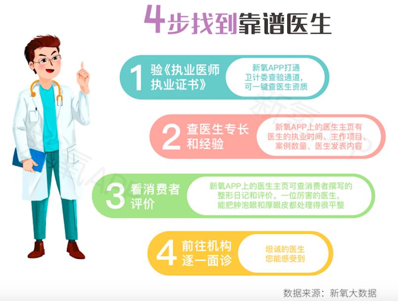 新氧2019年中国双眼皮消费报告发布:高考后双眼皮手术热