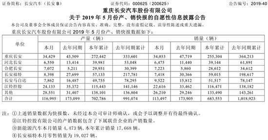 长安汽车5月销量下滑34%,长安福特5月降幅高达75.57%