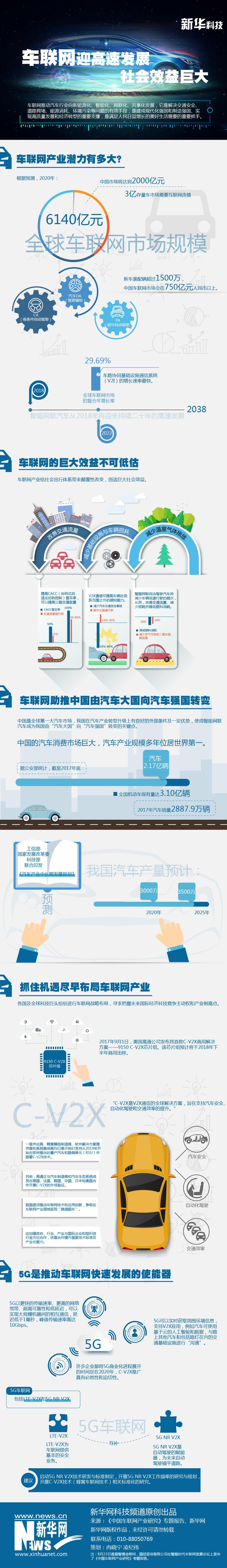 车联网迎高速发展 社会效益巨大