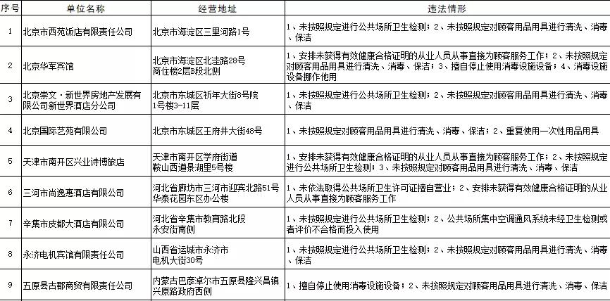 卫健委公布卫生不合格酒店名单 责令25868家单位整改