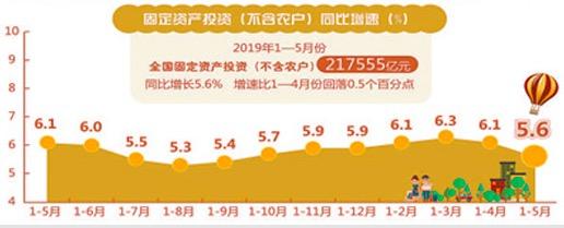 5月经济继续在合理区间运行(权威发布)