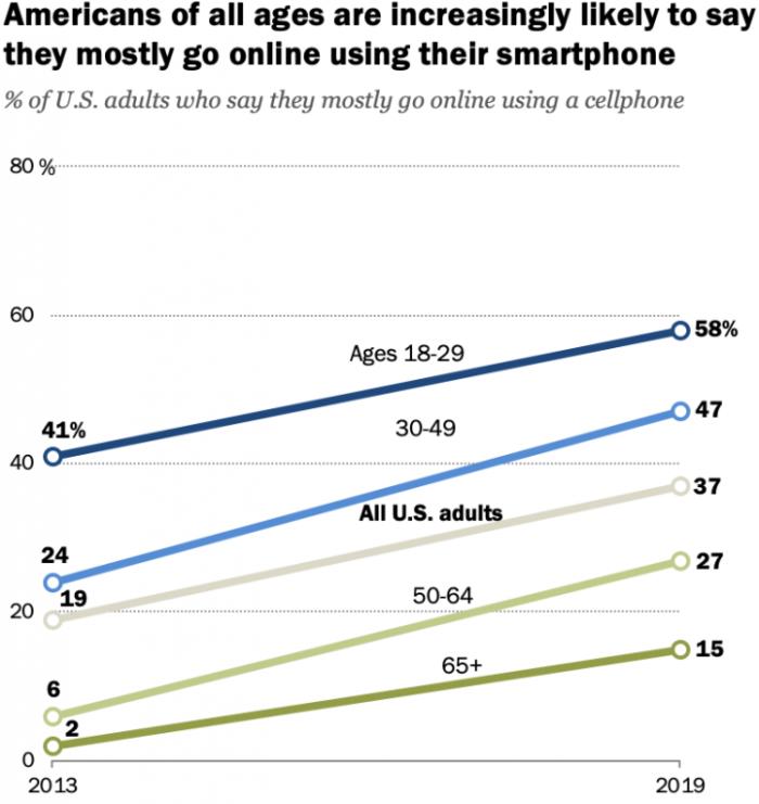 皮尤:越来越多的美国成年人使用智能手机上网