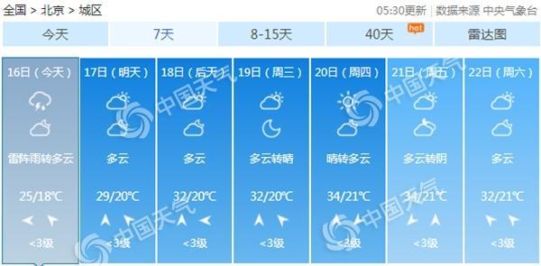 北京今日小到中雨送清凉最高温25℃ 下周热力十足