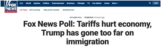 福克斯民调:更多美国人认为,关税会伤害美国经济而非让其受益