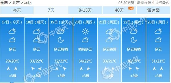 北京今起三天多云为主北部西部多雷风行者观察站雨 明后天炎热再起 - 第2张  | 长沙娱乐资讯博客-风影娱乐八卦资讯