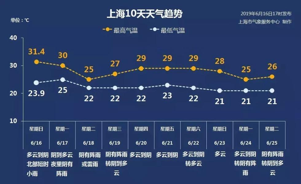 上海本周前期再迎降水气温回归2字头,但入梅可能要再等等