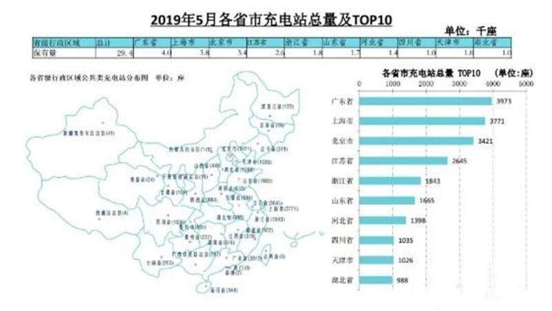 截止2019年5月,全国充电基础设施累计数量为97.6万台,同比增加71.0%