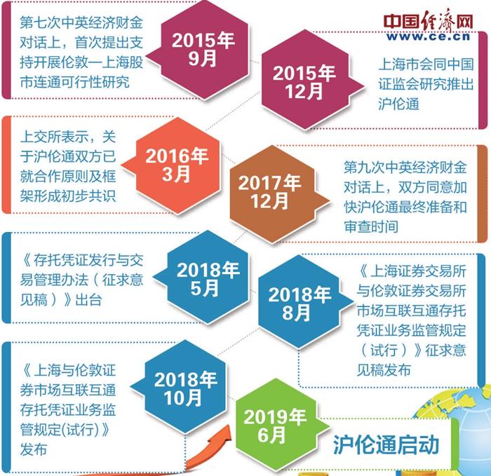 中国资本市场双向开放再迎大动作 沪伦通正式启动