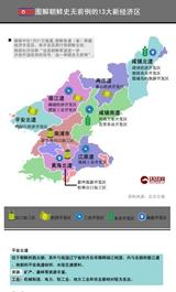 图解朝鲜13大新经济区