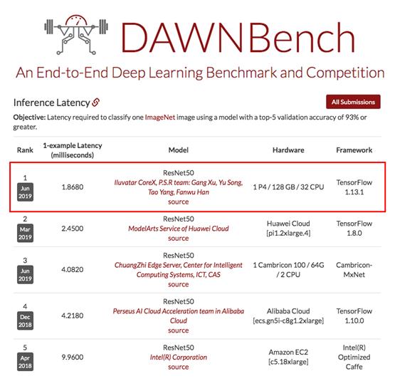 斯坦福DAWNBench深度学习推理榜单 天数智芯斩获图像识别性能冠军