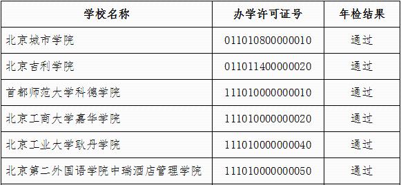北京77所民办高校年检:9所不通过,将被禁止招生