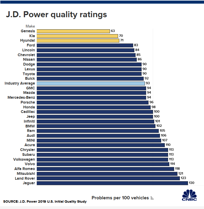 J.D. Power2019年度新车质量排名公布,韩国品牌占据绝对领先