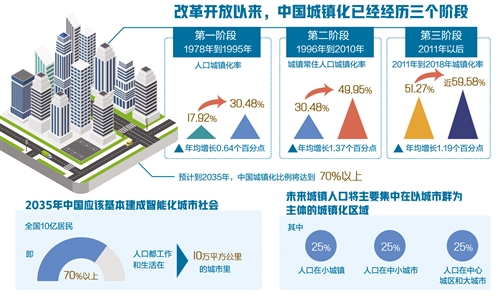 中国城市竞争力报告发布:住房与经济社会发展息息相关