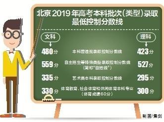 北京高考分数线出炉,文科480分、理科423分上本科